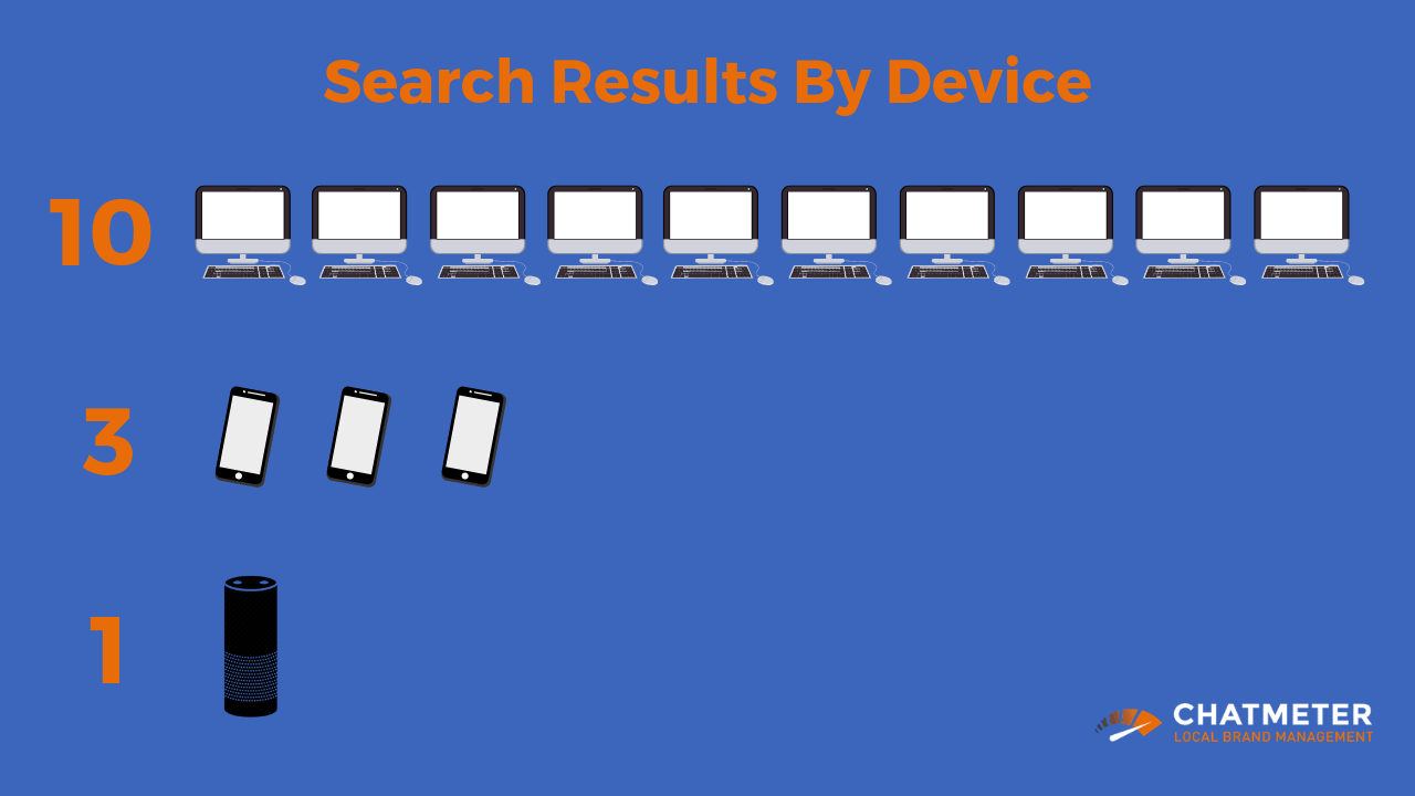 Search Results breakdown by different devices