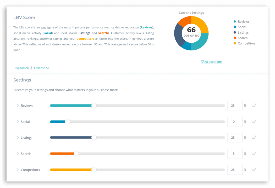 What is Local Brand Visibility Score | Chatmeter