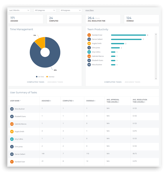 Customized Analytics Reports