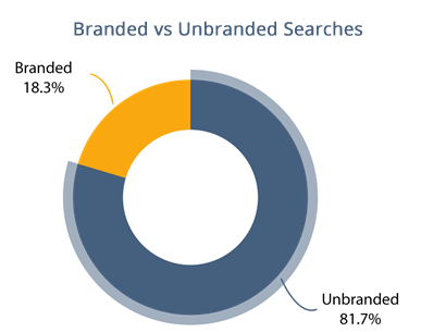 Unbranded vs Branded Keywords