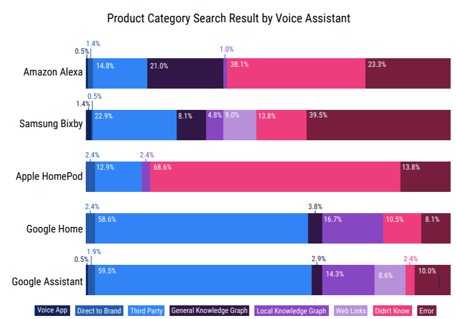Voice Search Accuracy - Voicebot Report