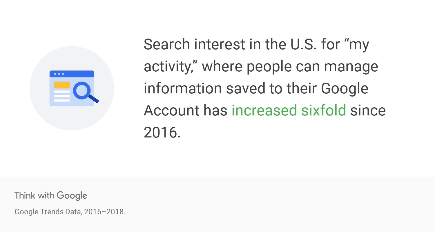 Google Think Insights | My Activity search interest has increased sixfold since 2016