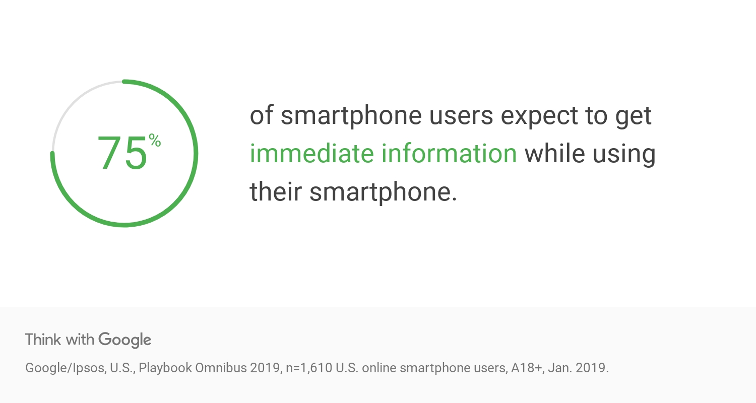 75% of smartphone users expect immediate information | Google Think insights
