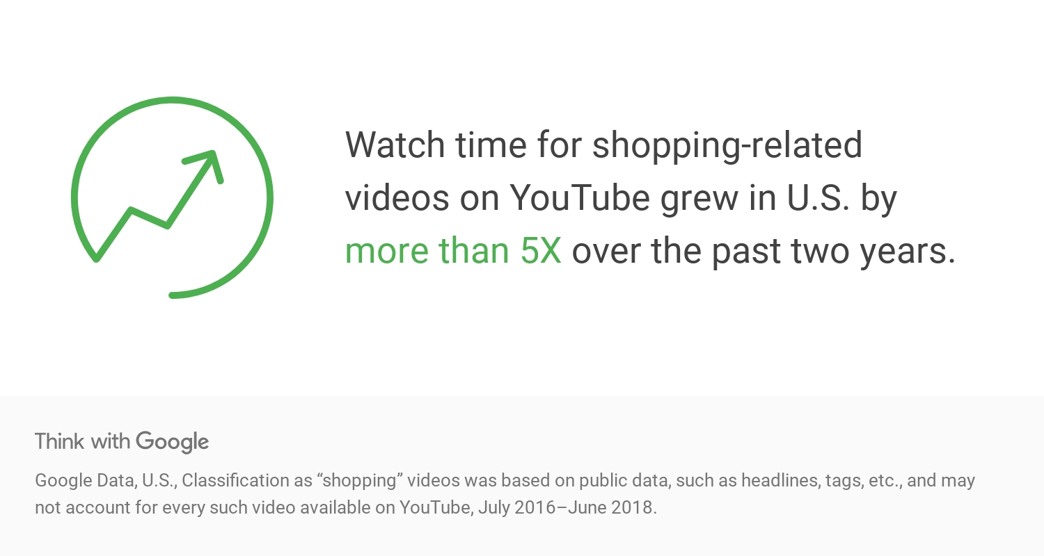 Google Think Insights | YouTube shopping related videos grows by 5x