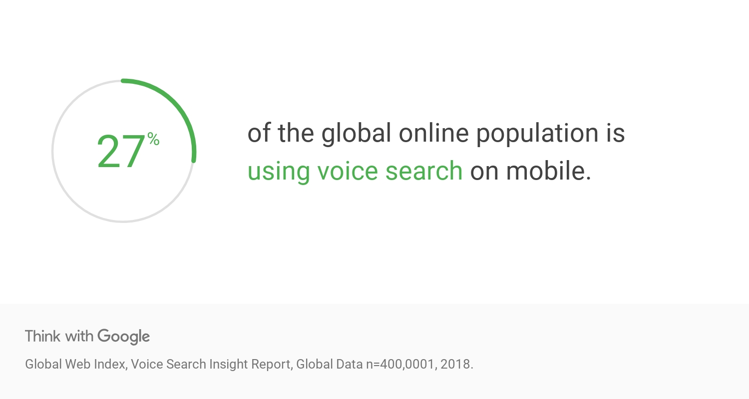 Google Think Insights | 27% of global online population is using voice search