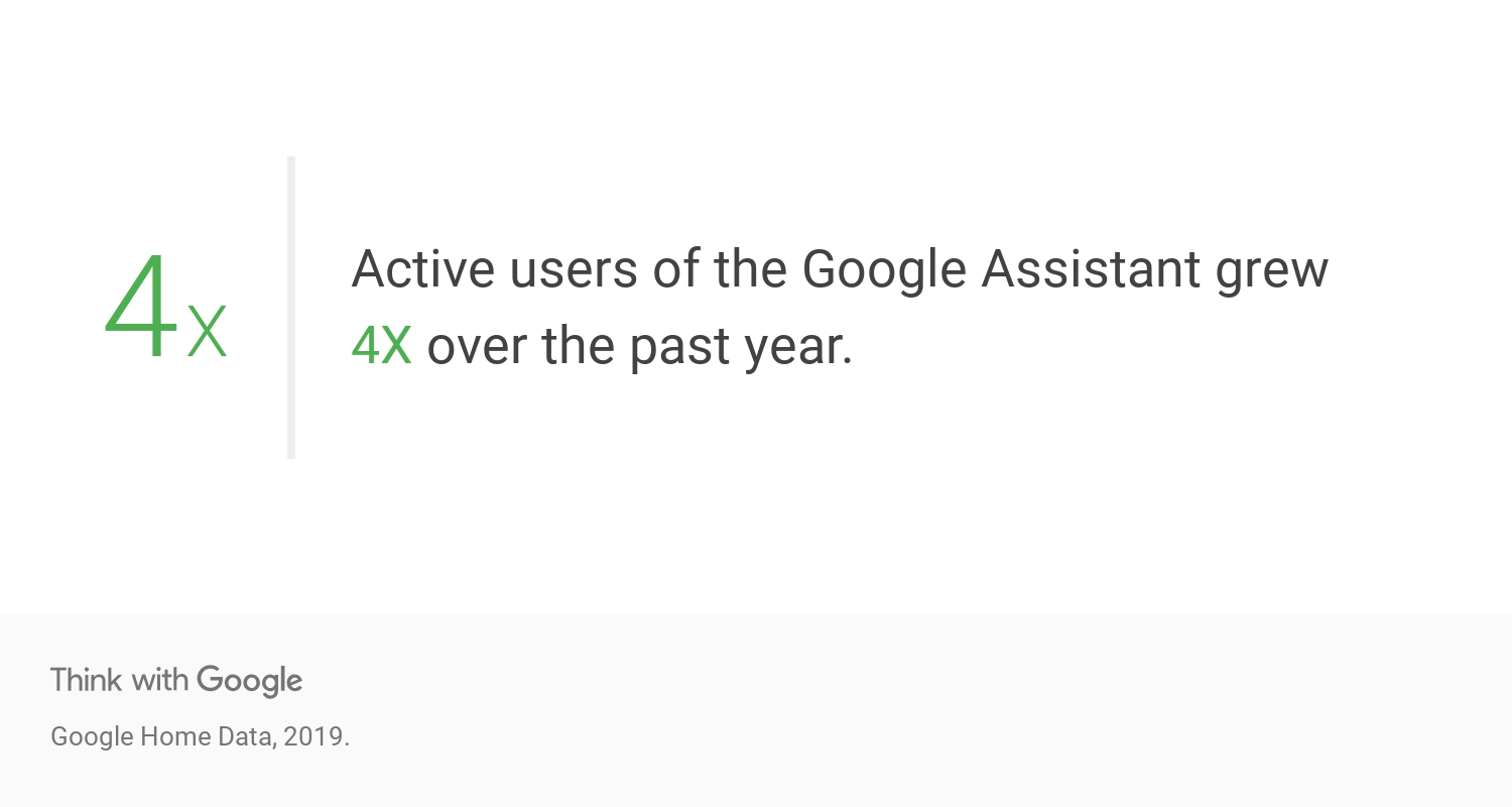 Google assistant users grew 4x | Google Think Insights