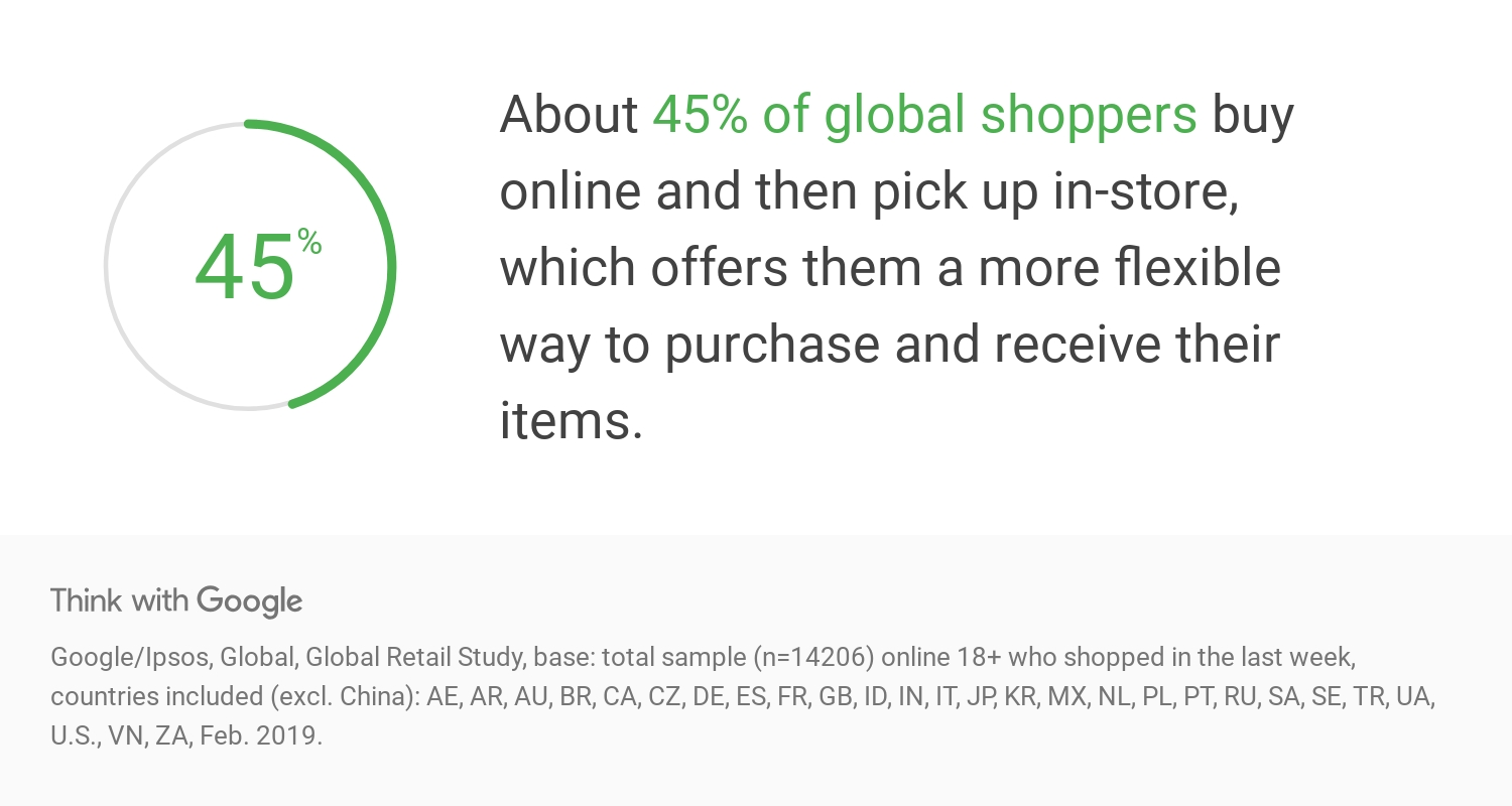 45% of global shoppers buy online & pick up in-store
