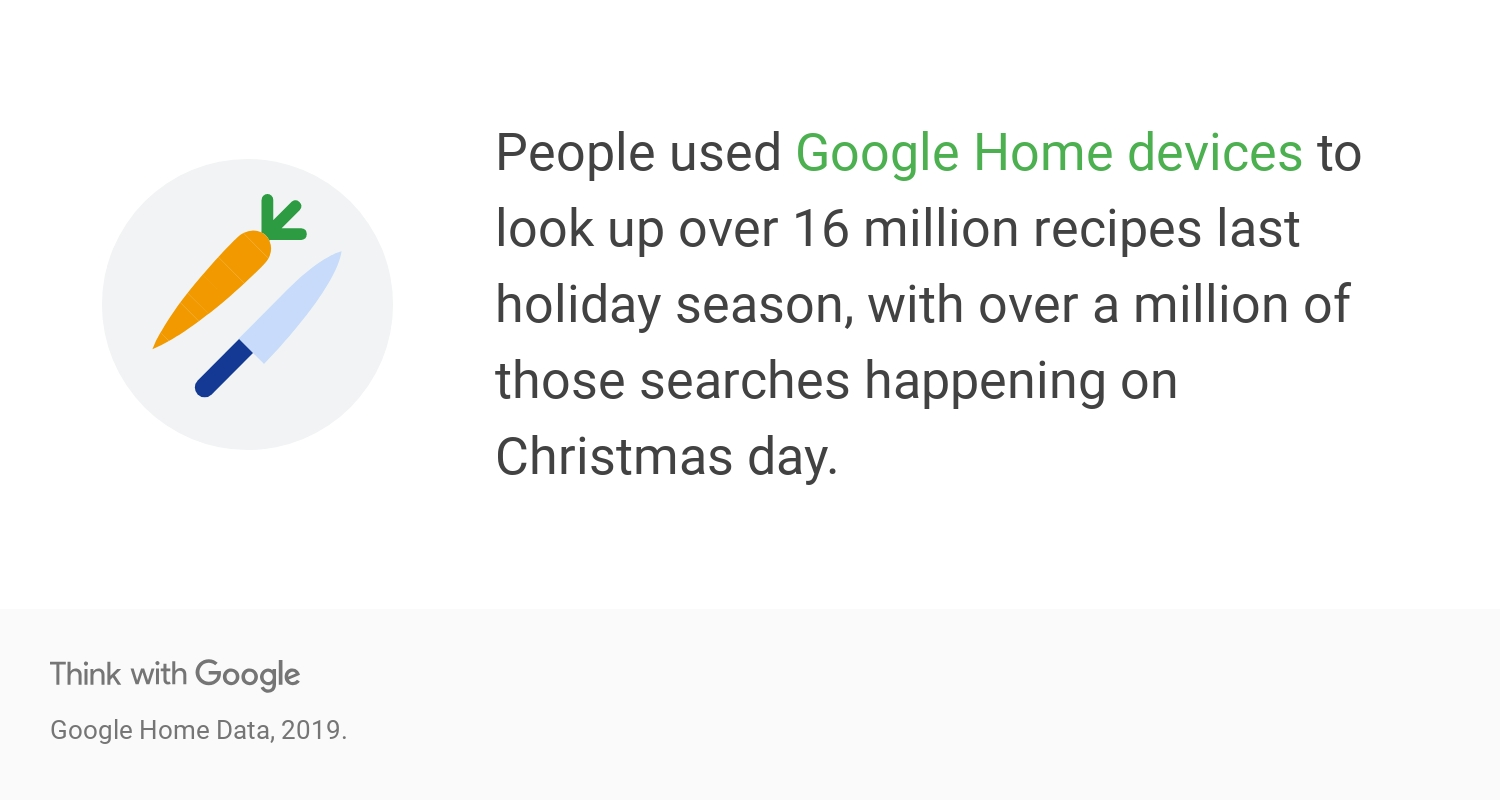 Over 16 Million recipes searched for on Google Home Devices