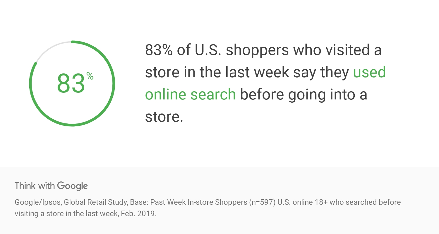 Google Think insights: 83% of US shoppers use online search before going to a store