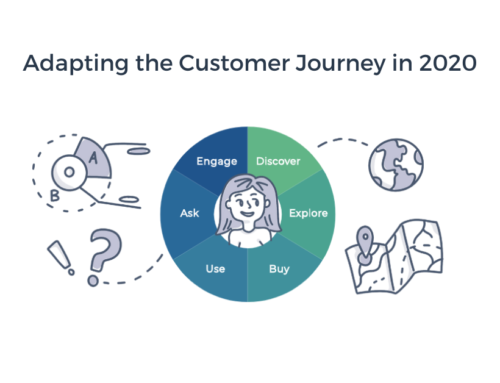 Adapting the Customer Journey in 2020
