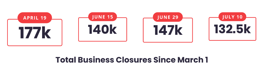 Business Closures Since March 2020