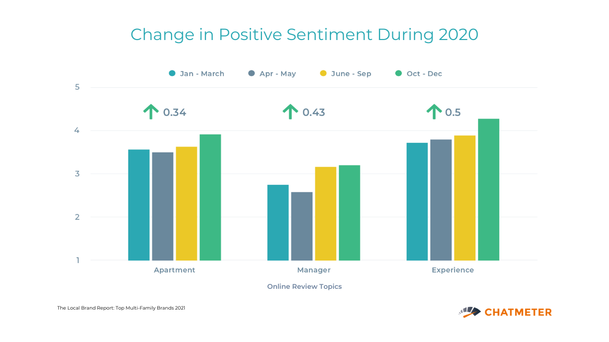 Changes in Renters Positive Sentiment in 2020