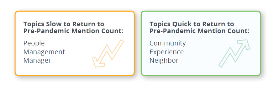 Renters Sentiment During Pandemic