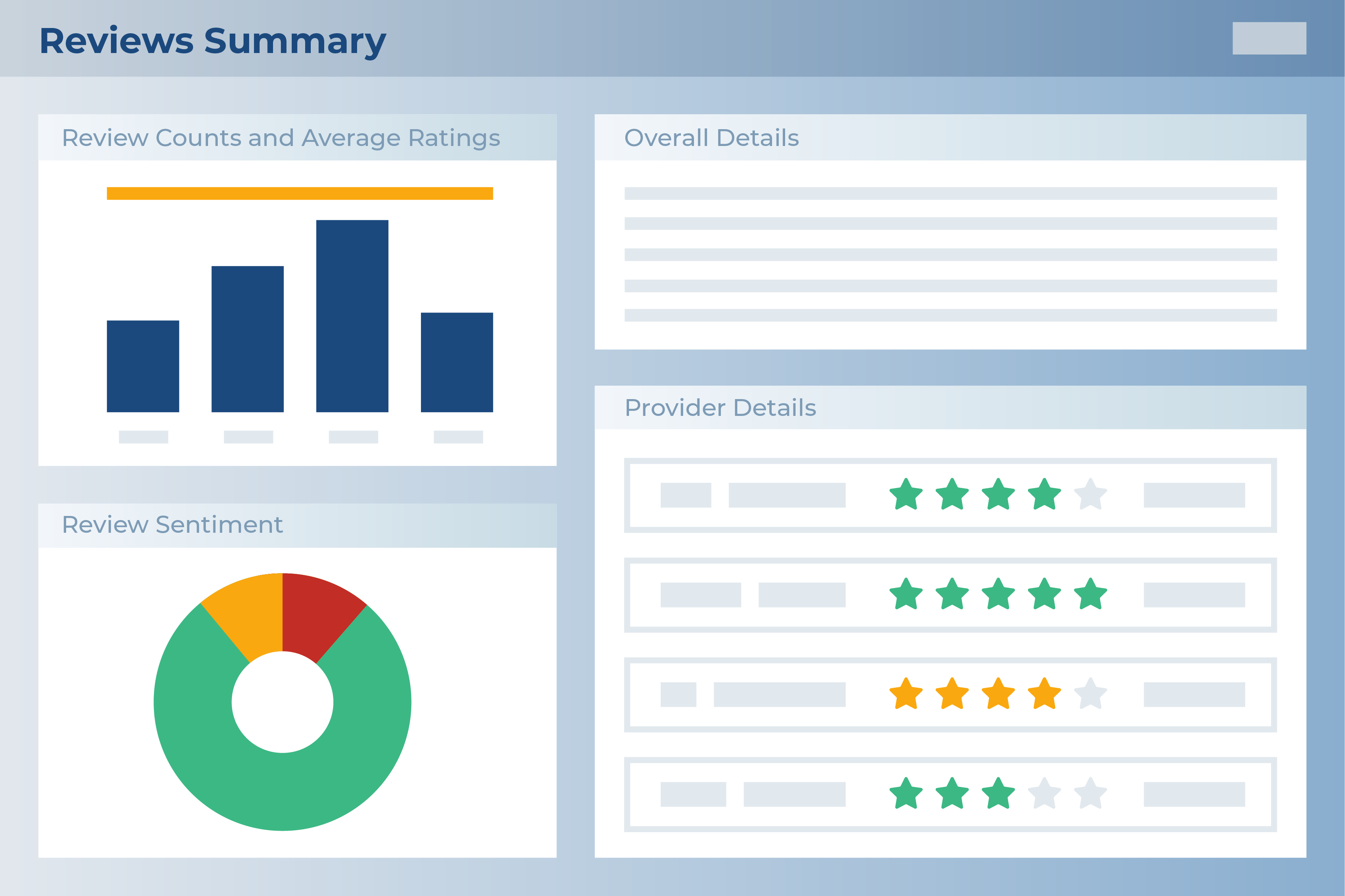 Summary of online review stats in Chatmeter dashboard